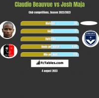 Claudio Beauvue vs Josh Maja h2h player stats
