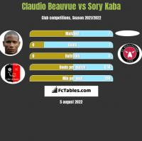 Claudio Beauvue vs Sory Kaba h2h player stats