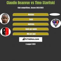 Claudio Beauvue vs Timo Stavitski h2h player stats