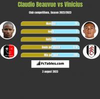 Claudio Beauvue vs Vinicius h2h player stats