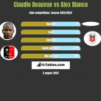 Claudio Beauvue vs Alex Blanco h2h player stats