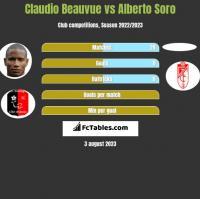 Claudio Beauvue vs Alberto Soro h2h player stats