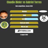 Claudio Bieler vs Gabriel Torres h2h player stats