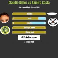 Claudio Bieler vs Ramiro Costa h2h player stats