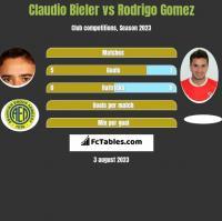 Claudio Bieler vs Rodrigo Gomez h2h player stats