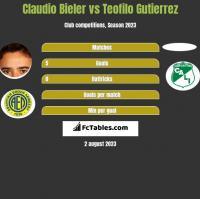 Claudio Bieler vs Teofilo Gutierrez h2h player stats