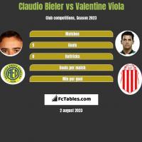 Claudio Bieler vs Valentine Viola h2h player stats