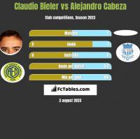 Claudio Bieler vs Alejandro Cabeza h2h player stats