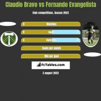 Claudio Bravo vs Fernando Evangelista h2h player stats
