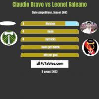 Claudio Bravo vs Leonel Galeano h2h player stats