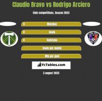 Claudio Bravo vs Rodrigo Arciero h2h player stats