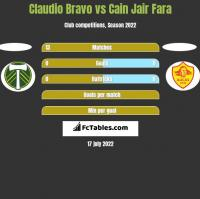 Claudio Bravo vs Cain Jair Fara h2h player stats