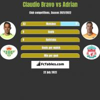 Claudio Bravo vs Adrian h2h player stats