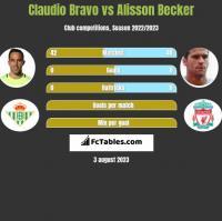 Claudio Bravo vs Alisson Becker h2h player stats