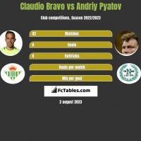 Claudio Bravo vs Andriy Pyatov h2h player stats
