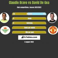 Claudio Bravo vs David De Gea h2h player stats