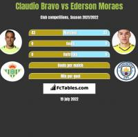 Claudio Bravo vs Ederson Moraes h2h player stats