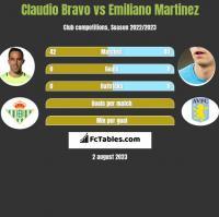 Claudio Bravo vs Emiliano Martinez h2h player stats