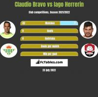Claudio Bravo vs Iago Herrerin h2h player stats