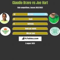 Claudio Bravo vs Joe Hart h2h player stats