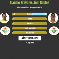 Claudio Bravo vs Joel Robles h2h player stats