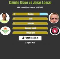 Claudio Bravo vs Jonas Loessl h2h player stats