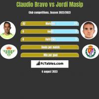 Claudio Bravo vs Jordi Masip h2h player stats