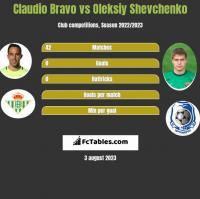 Claudio Bravo vs Oleksiy Shevchenko h2h player stats