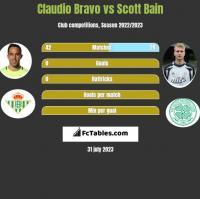 Claudio Bravo vs Scott Bain h2h player stats
