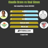 Claudio Bravo vs Unai Simon h2h player stats