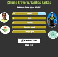 Claudio Bravo vs Vasilios Barkas h2h player stats