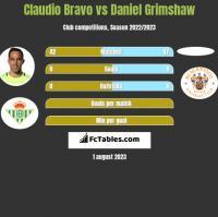 Claudio Bravo vs Daniel Grimshaw h2h player stats