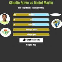Claudio Bravo vs Daniel Martin h2h player stats