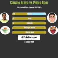 Claudio Bravo vs Pietro Boer h2h player stats