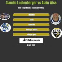 Claudio Lustenberger vs Alain Wiss h2h player stats