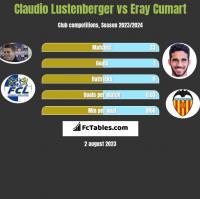 Claudio Lustenberger vs Eray Cumart h2h player stats