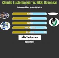 Claudio Lustenberger vs Nikki Havenaar h2h player stats