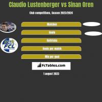 Claudio Lustenberger vs Sinan Oren h2h player stats