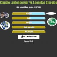 Claudio Lustenberger vs Leonidas Stergiou h2h player stats