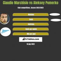 Claudio Marchisio vs Aleksey Pomerko h2h player stats