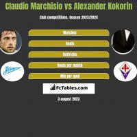 Claudio Marchisio vs Alexander Kokorin h2h player stats