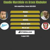 Claudio Marchisio vs Arsen Khubulov h2h player stats
