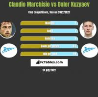 Claudio Marchisio vs Daler Kuzyaev h2h player stats