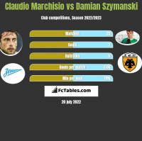 Claudio Marchisio vs Damian Szymanski h2h player stats