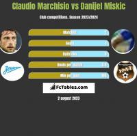 Claudio Marchisio vs Danijel Miskic h2h player stats