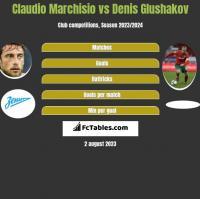 Claudio Marchisio vs Denis Glushakov h2h player stats