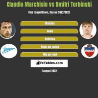 Claudio Marchisio vs Dmitri Torbinski h2h player stats