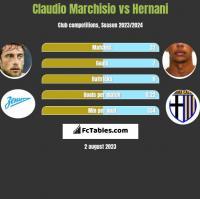 Claudio Marchisio vs Hernani h2h player stats