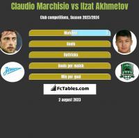 Claudio Marchisio vs Ilzat Akhmetov h2h player stats
