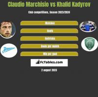 Claudio Marchisio vs Khalid Kadyrov h2h player stats